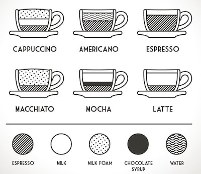 know types of coffee